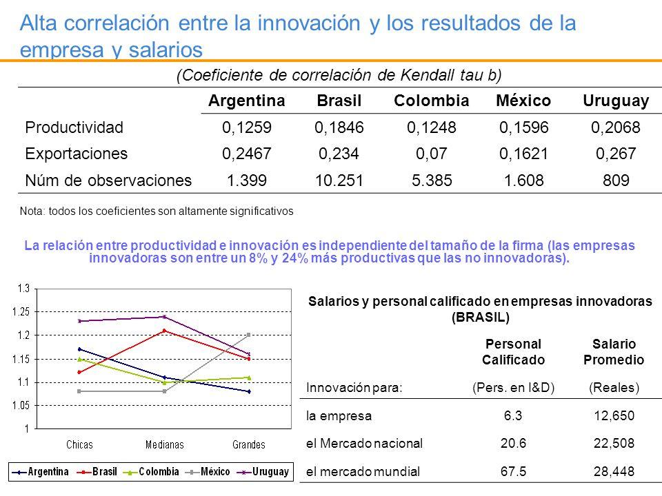Salarios y personal calificado en empresas innovadoras (BRASIL)