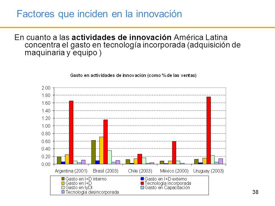 Factores que inciden en la innovación