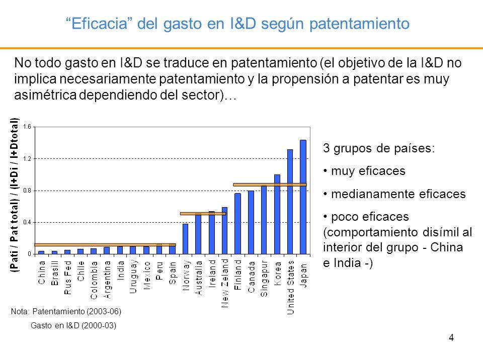 Eficacia del gasto en I&D según patentamiento
