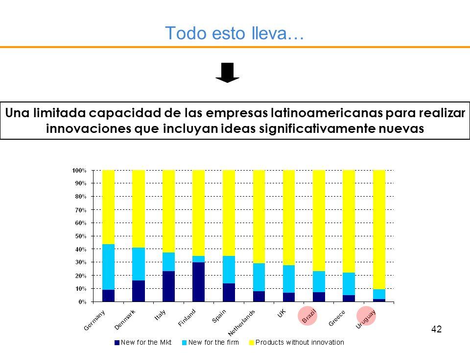 Todo esto lleva… Una limitada capacidad de las empresas latinoamericanas para realizar innovaciones que incluyan ideas significativamente nuevas.