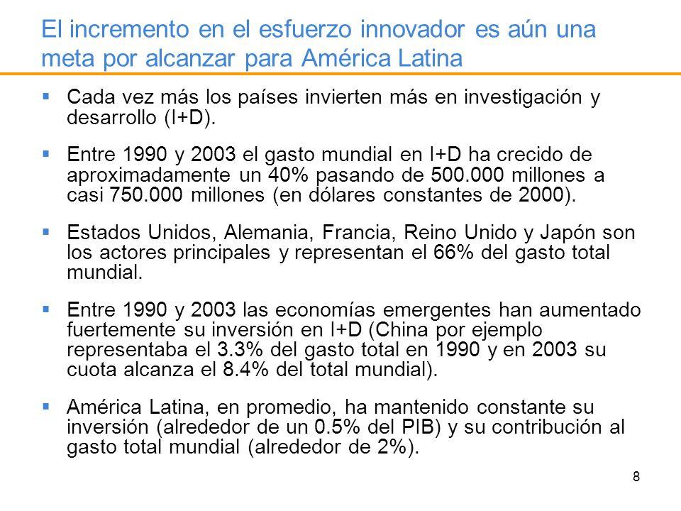 El incremento en el esfuerzo innovador es aún una meta por alcanzar para América Latina