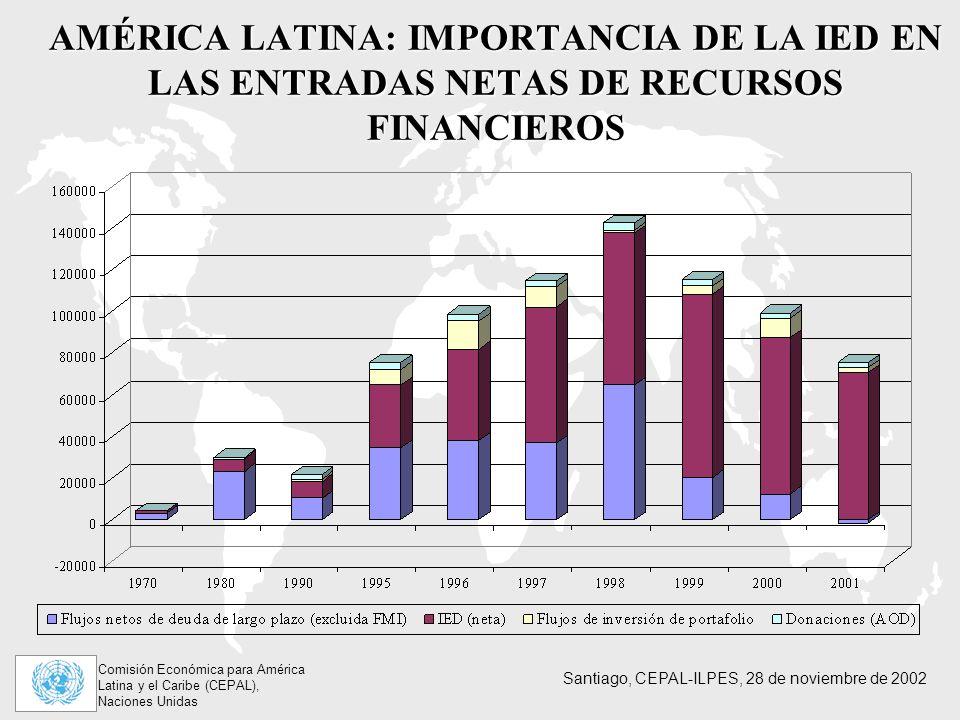 AMÉRICA LATINA: IMPORTANCIA DE LA IED EN LAS ENTRADAS NETAS DE RECURSOS FINANCIEROS