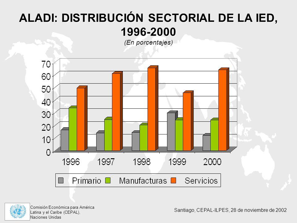 ALADI: DISTRIBUCIÓN SECTORIAL DE LA IED, 1996-2000 (En porcentajes)