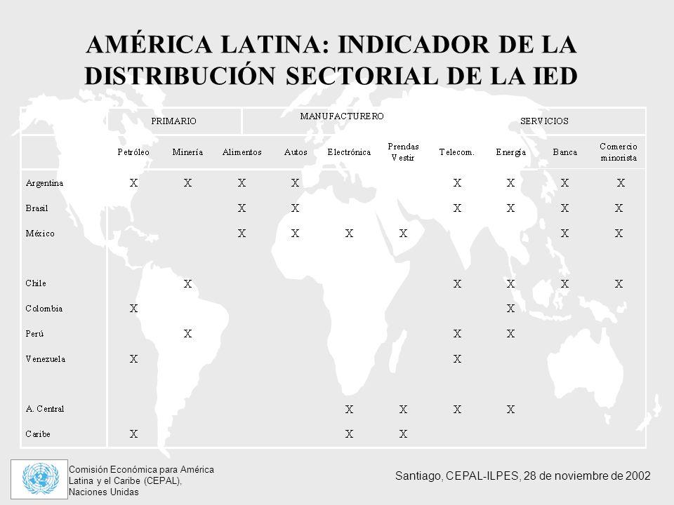 AMÉRICA LATINA: INDICADOR DE LA DISTRIBUCIÓN SECTORIAL DE LA IED