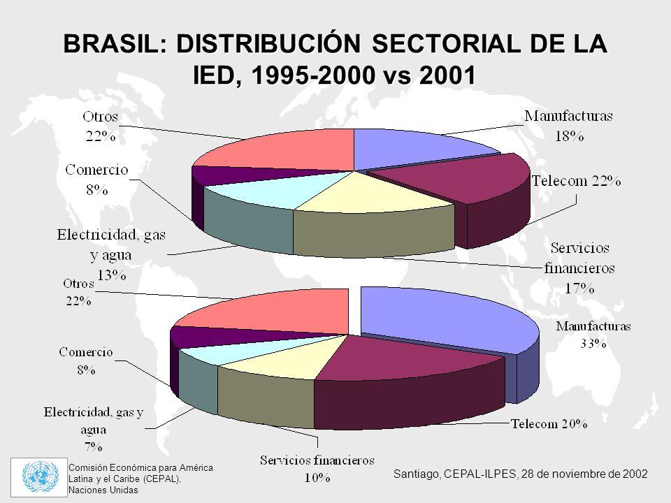 BRASIL: DISTRIBUCIÓN SECTORIAL DE LA IED, 1995-2000 vs 2001