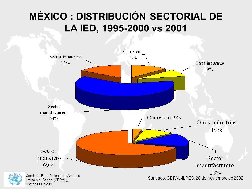 MÉXICO : DISTRIBUCIÓN SECTORIAL DE LA IED, 1995-2000 vs 2001