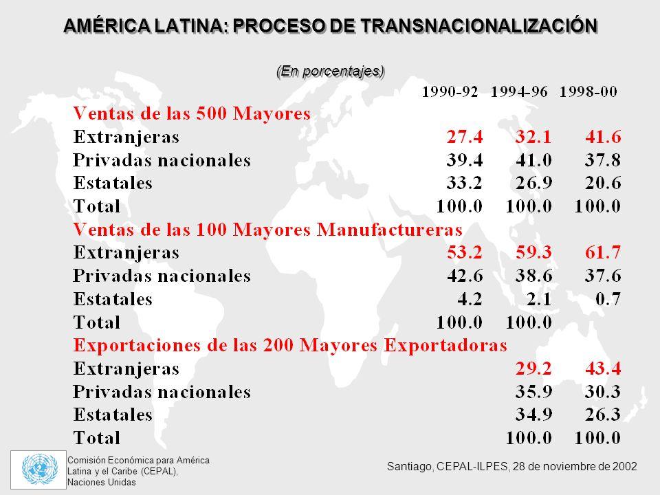 AMÉRICA LATINA: PROCESO DE TRANSNACIONALIZACIÓN (En porcentajes)
