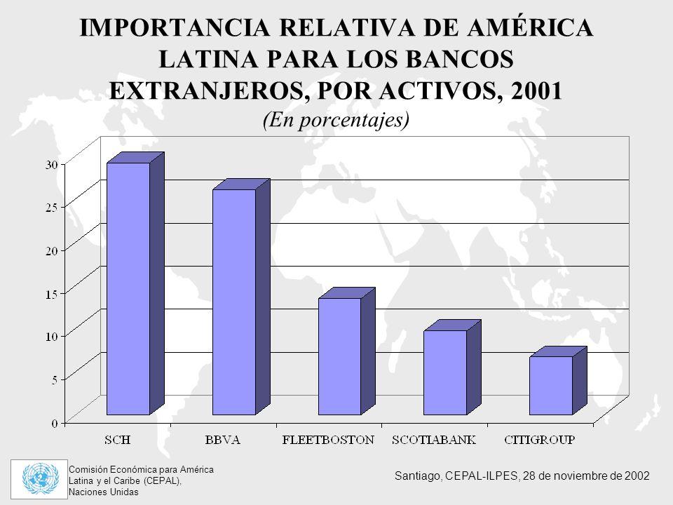 IMPORTANCIA RELATIVA DE AMÉRICA LATINA PARA LOS BANCOS EXTRANJEROS, POR ACTIVOS, 2001 (En porcentajes)