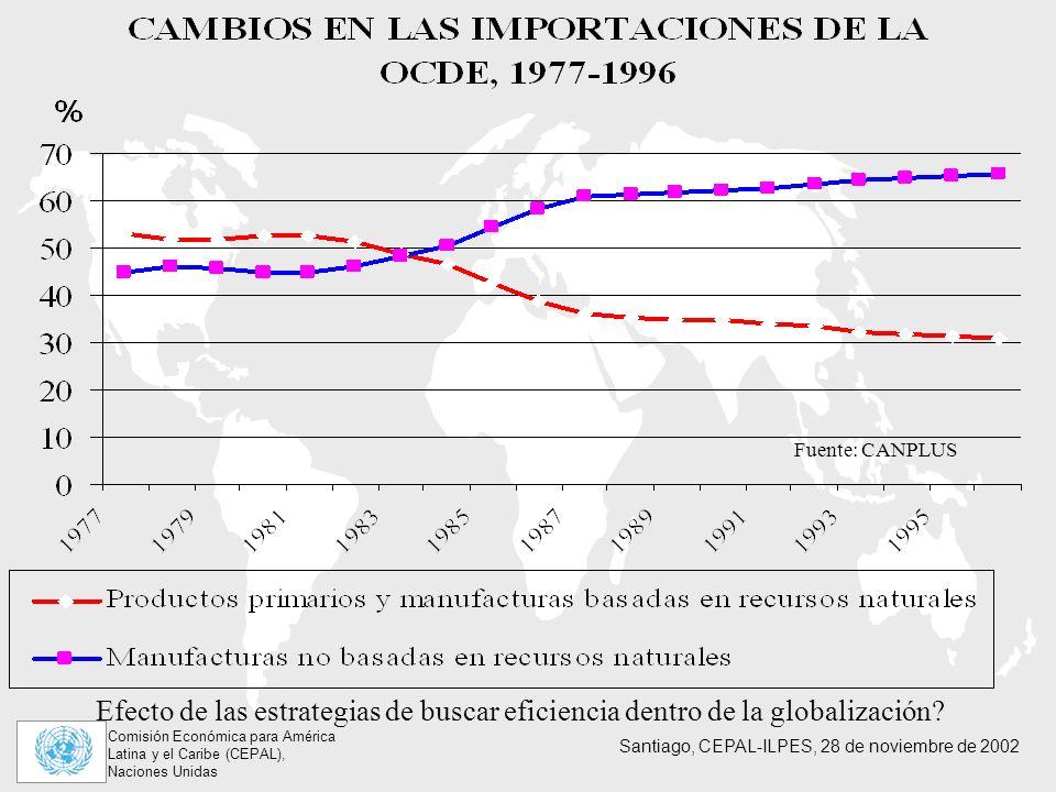 Fuente: CANPLUS Efecto de las estrategias de buscar eficiencia dentro de la globalización