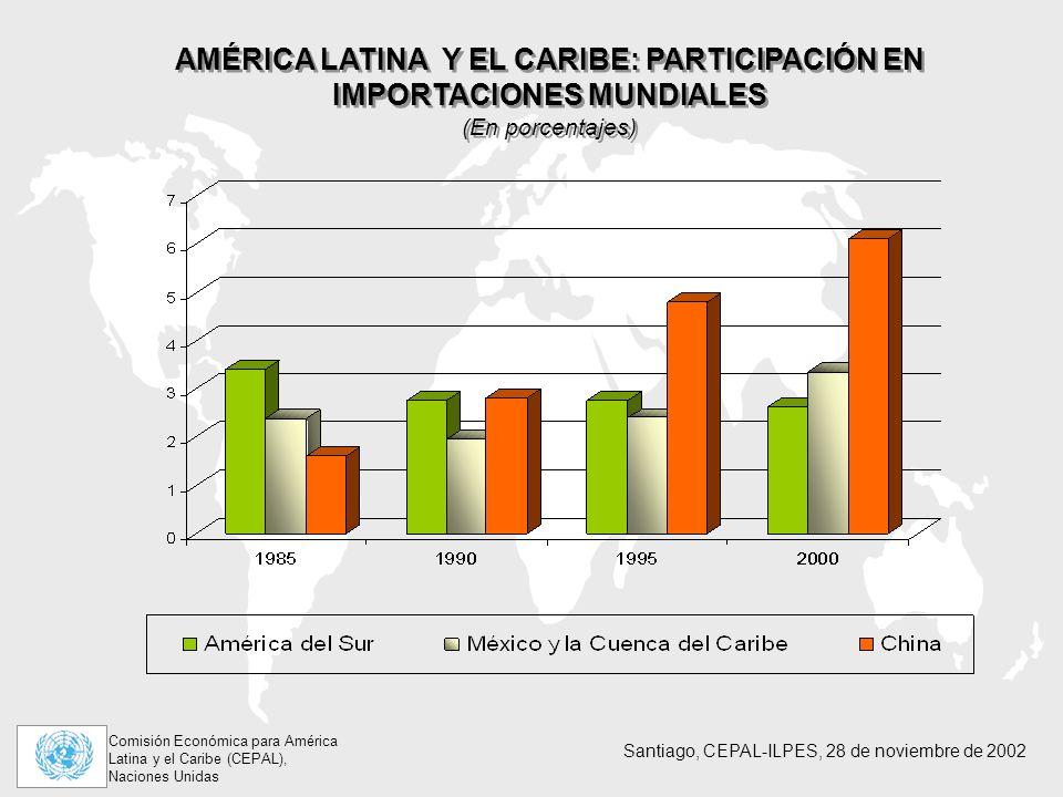 AMÉRICA LATINA Y EL CARIBE: PARTICIPACIÓN EN IMPORTACIONES MUNDIALES