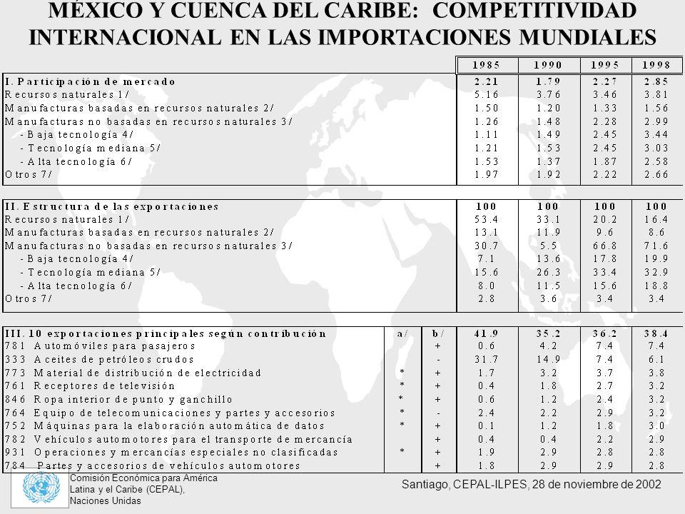 MÉXICO Y CUENCA DEL CARIBE: COMPETITIVIDAD INTERNACIONAL EN LAS IMPORTACIONES MUNDIALES