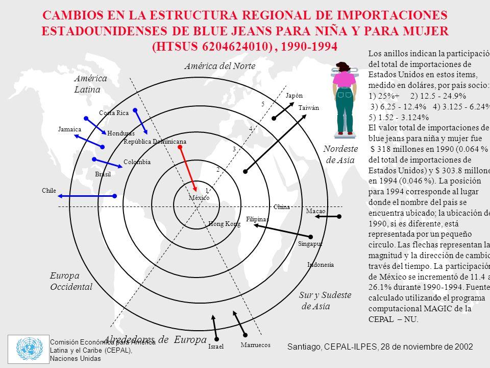 CAMBIOS EN LA ESTRUCTURA REGIONAL DE IMPORTACIONES ESTADOUNIDENSES DE BLUE JEANS PARA NIÑA Y PARA MUJER (HTSUS 6204624010) , 1990-1994