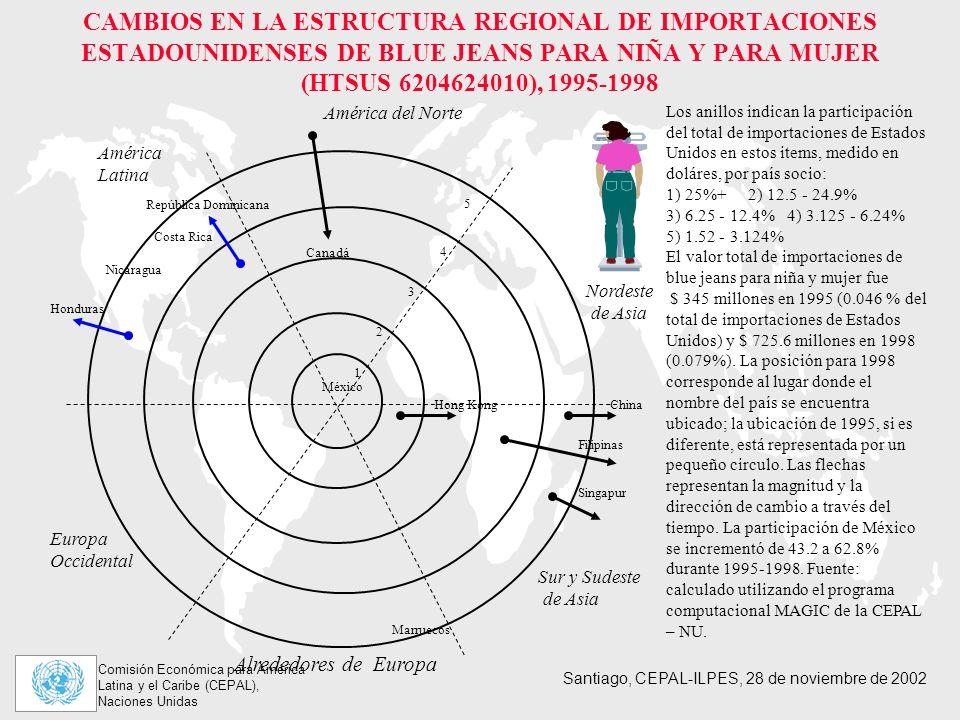 CAMBIOS EN LA ESTRUCTURA REGIONAL DE IMPORTACIONES ESTADOUNIDENSES DE BLUE JEANS PARA NIÑA Y PARA MUJER (HTSUS 6204624010), 1995-1998