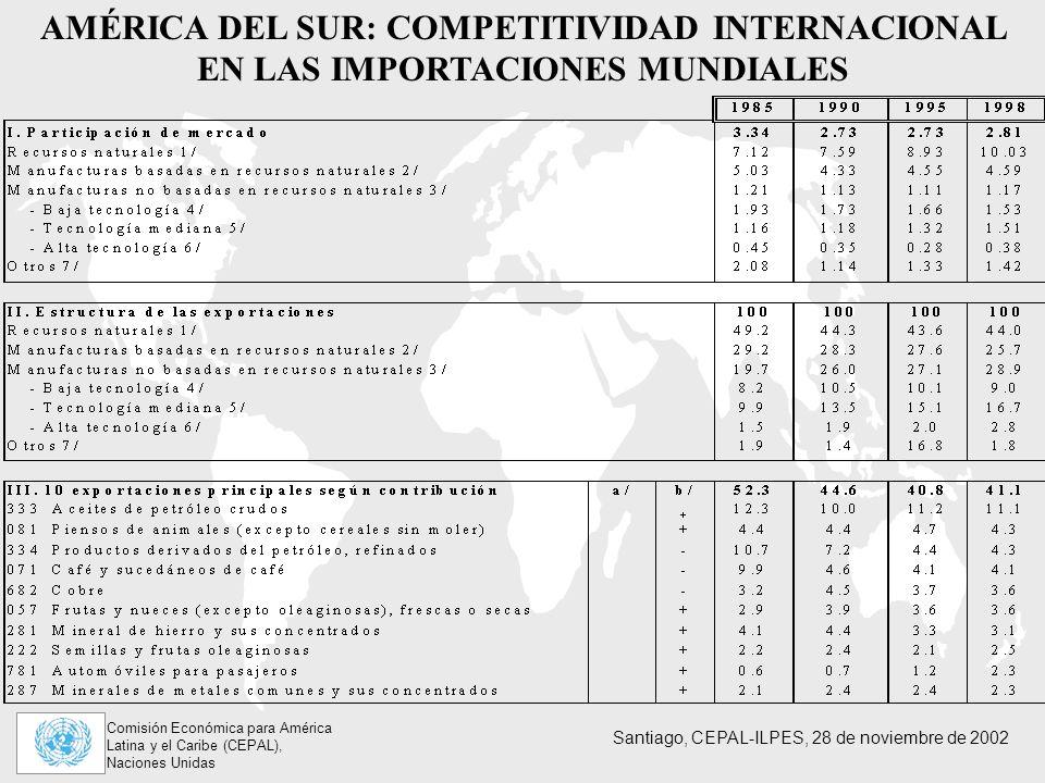 AMÉRICA DEL SUR: COMPETITIVIDAD INTERNACIONAL EN LAS IMPORTACIONES MUNDIALES