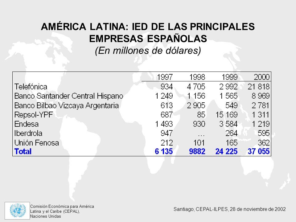 AMÉRICA LATINA: IED DE LAS PRINCIPALES EMPRESAS ESPAÑOLAS (En millones de dólares)
