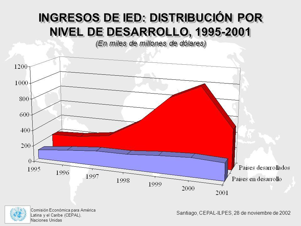 INGRESOS DE IED: DISTRIBUCIÓN POR NIVEL DE DESARROLLO, 1995-2001 (En miles de millones de dólares)