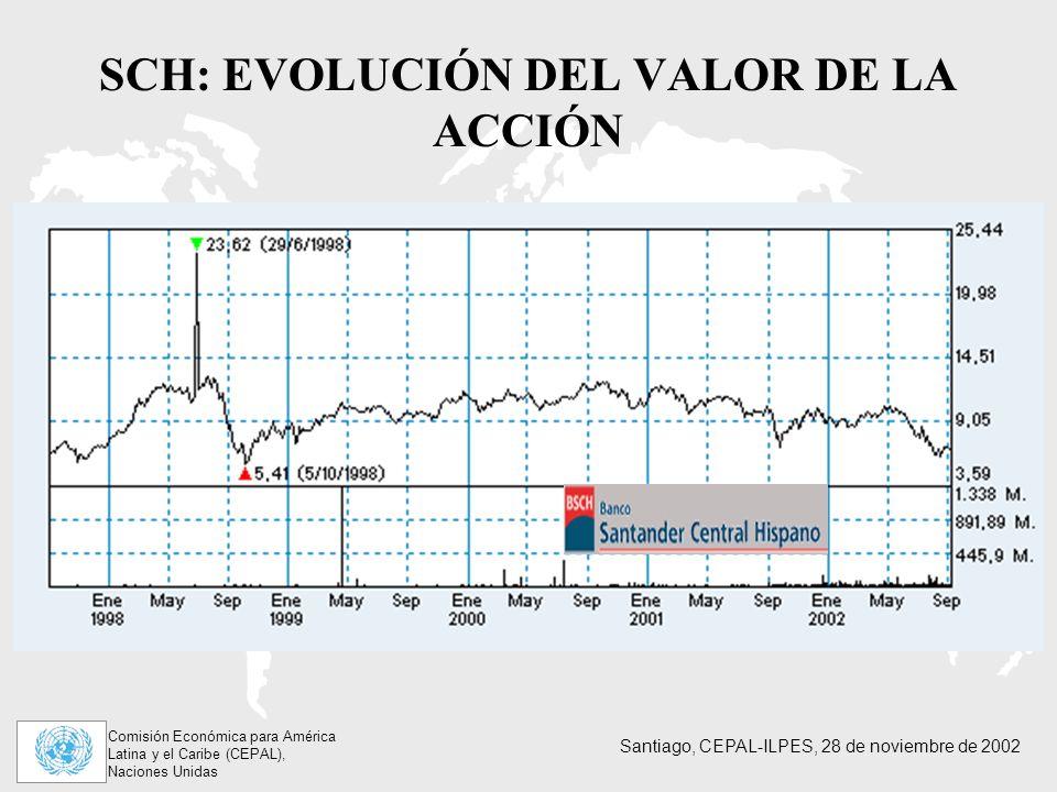 SCH: EVOLUCIÓN DEL VALOR DE LA ACCIÓN