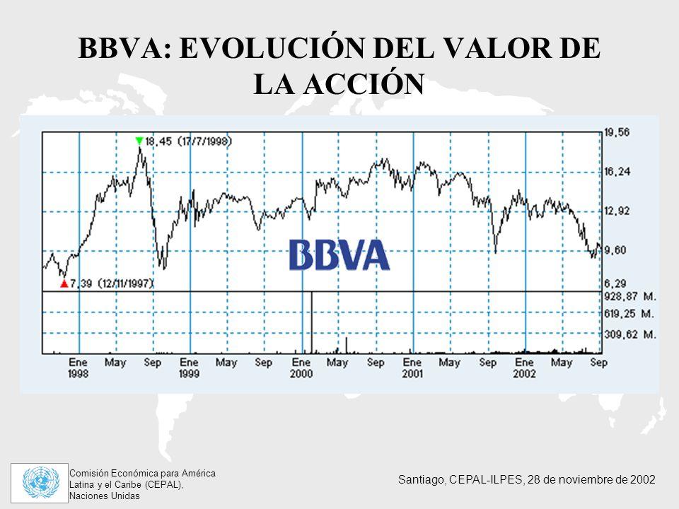BBVA: EVOLUCIÓN DEL VALOR DE LA ACCIÓN
