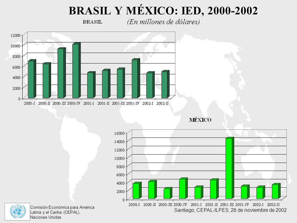 BRASIL Y MÉXICO: IED, 2000-2002 (En millones de dólares)