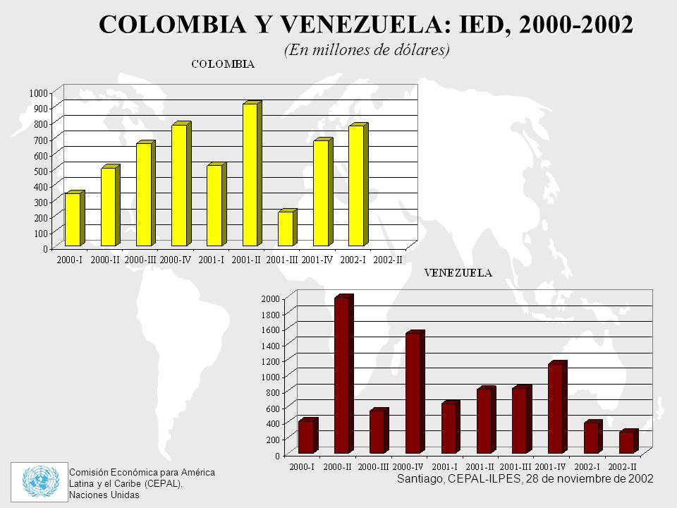 COLOMBIA Y VENEZUELA: IED, 2000-2002 (En millones de dólares)