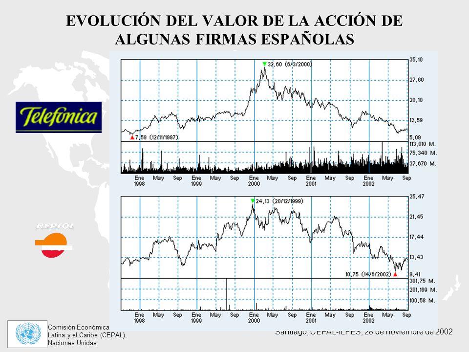 EVOLUCIÓN DEL VALOR DE LA ACCIÓN DE ALGUNAS FIRMAS ESPAÑOLAS