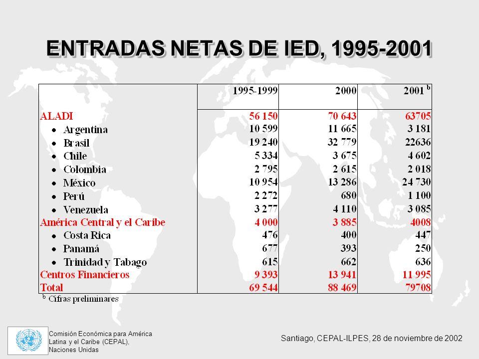 ENTRADAS NETAS DE IED, 1995-2001 La caída de AL se concentra en ALADI