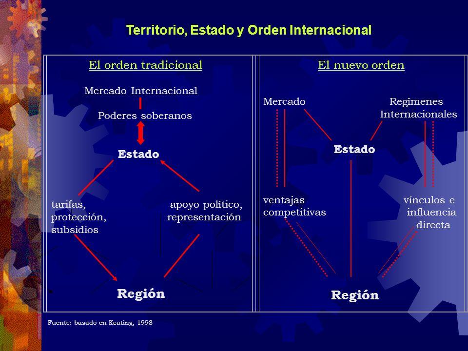 Territorio, Estado y Orden Internacional