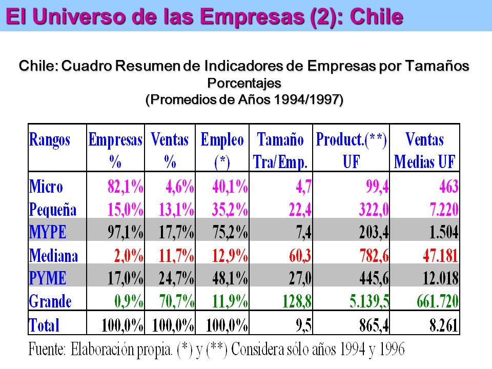 Chile: Cuadro Resumen de Indicadores de Empresas por Tamaños