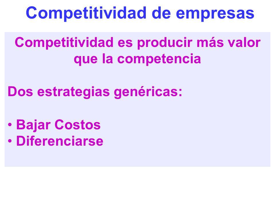 Competitividad de empresas