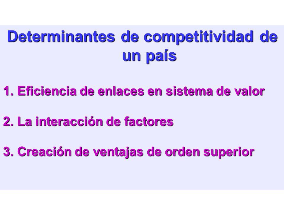 Determinantes de competitividad de un país