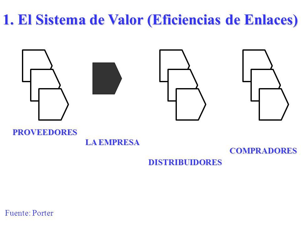 1. El Sistema de Valor (Eficiencias de Enlaces)