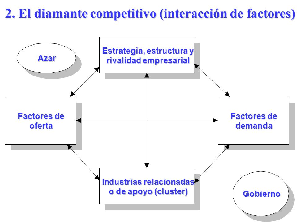 2. El diamante competitivo (interacción de factores)