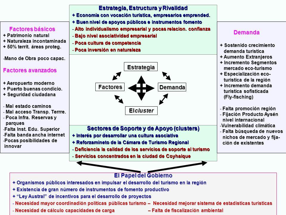 Estrategia, Estructura y Rivalidad