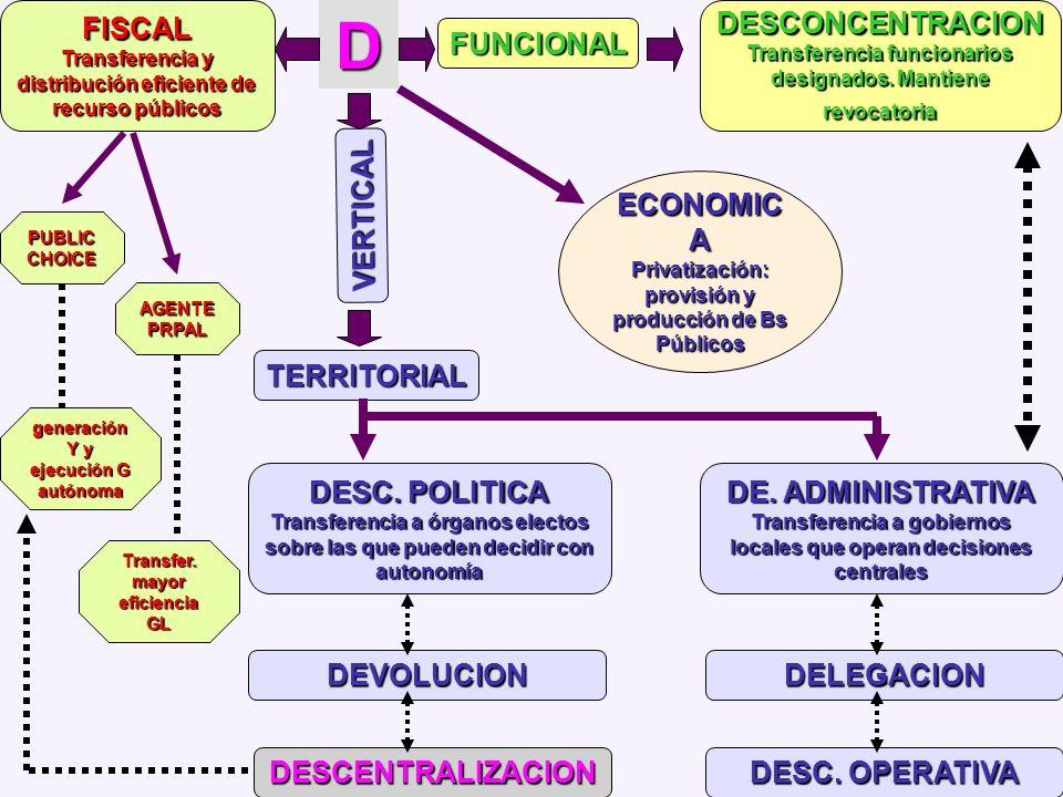 Transferencia y distribución eficiente de recurso públicos