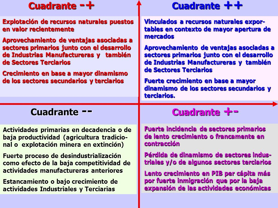 Cuadrante -+ Cuadrante ++ Cuadrante -- Cuadrante +-