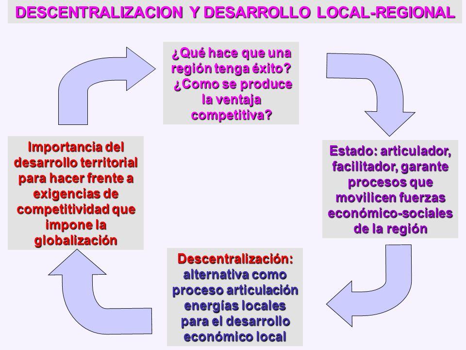 DESCENTRALIZACION Y DESARROLLO LOCAL-REGIONAL
