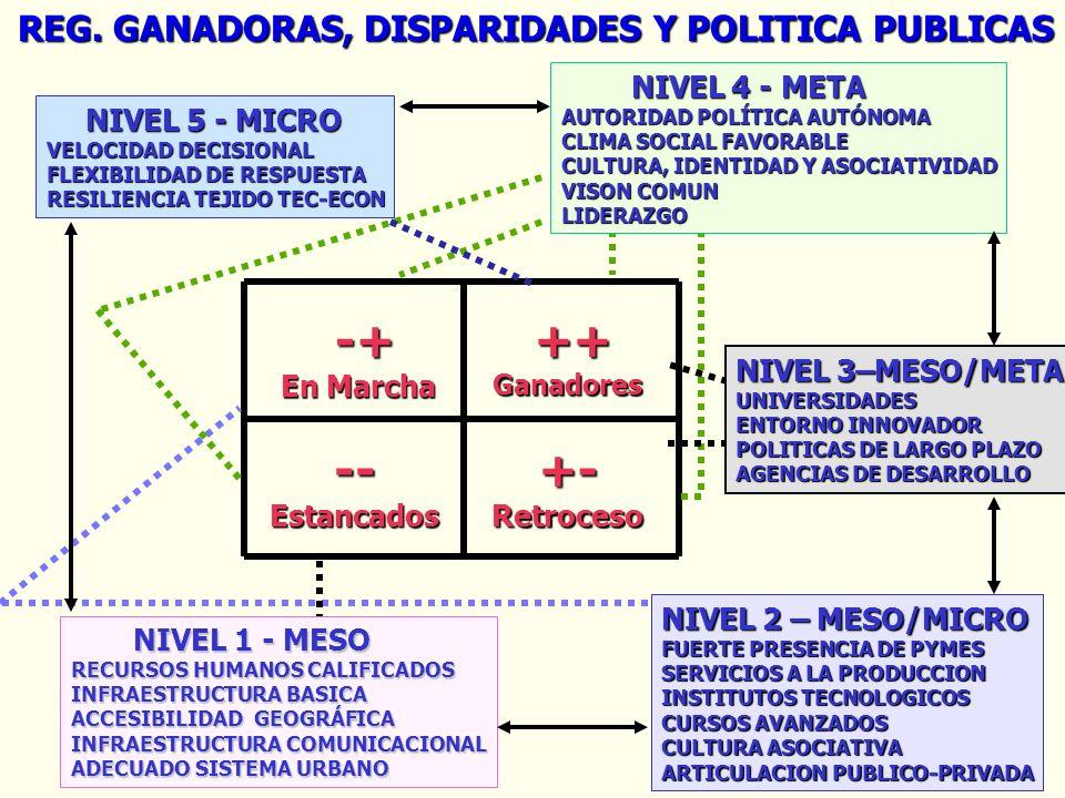 -- +- Retroceso -+ REG. GANADORAS, DISPARIDADES Y POLITICA PUBLICAS ++