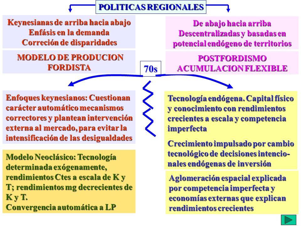 70s POLITICAS REGIONALES Keynesianas de arriba hacia abajo
