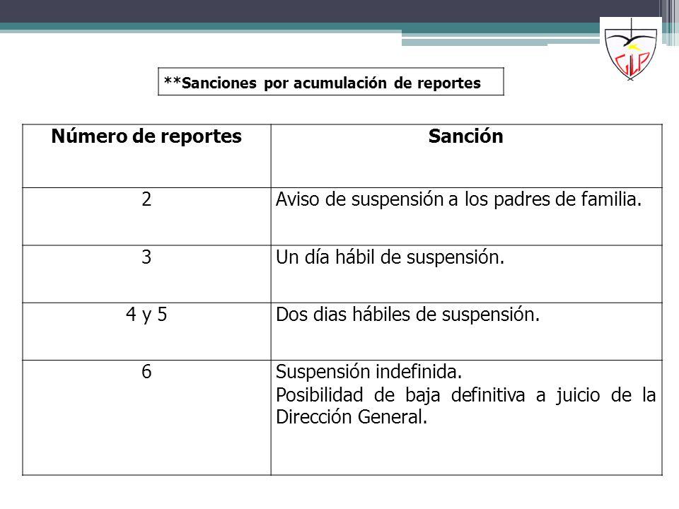 Número de reportes Sanción