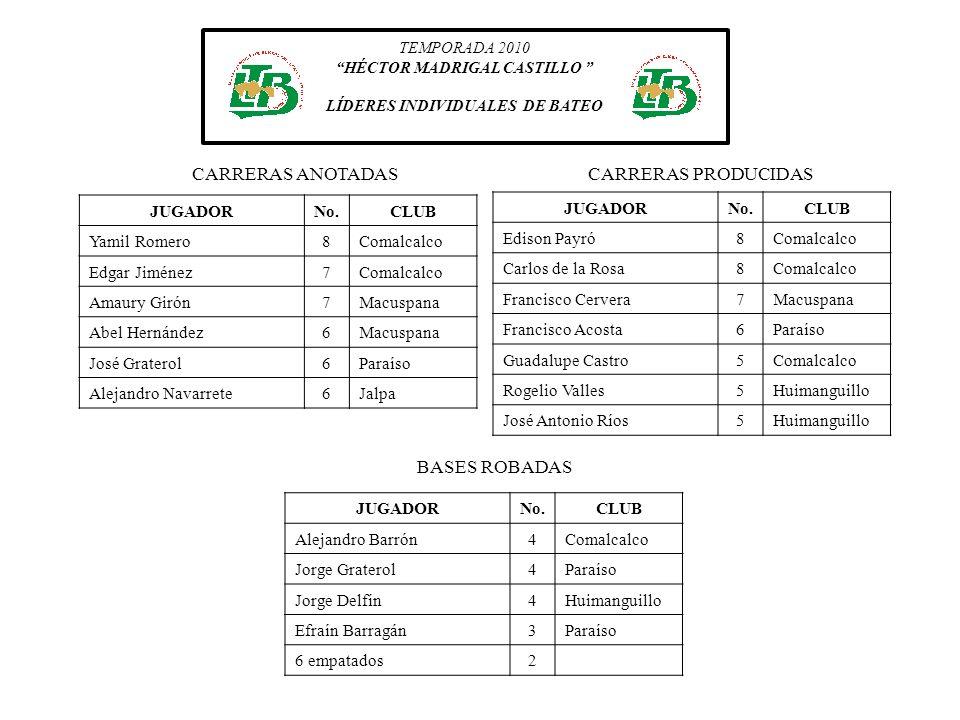 CARRERAS ANOTADAS CARRERAS PRODUCIDAS BASES ROBADAS JUGADOR No. CLUB