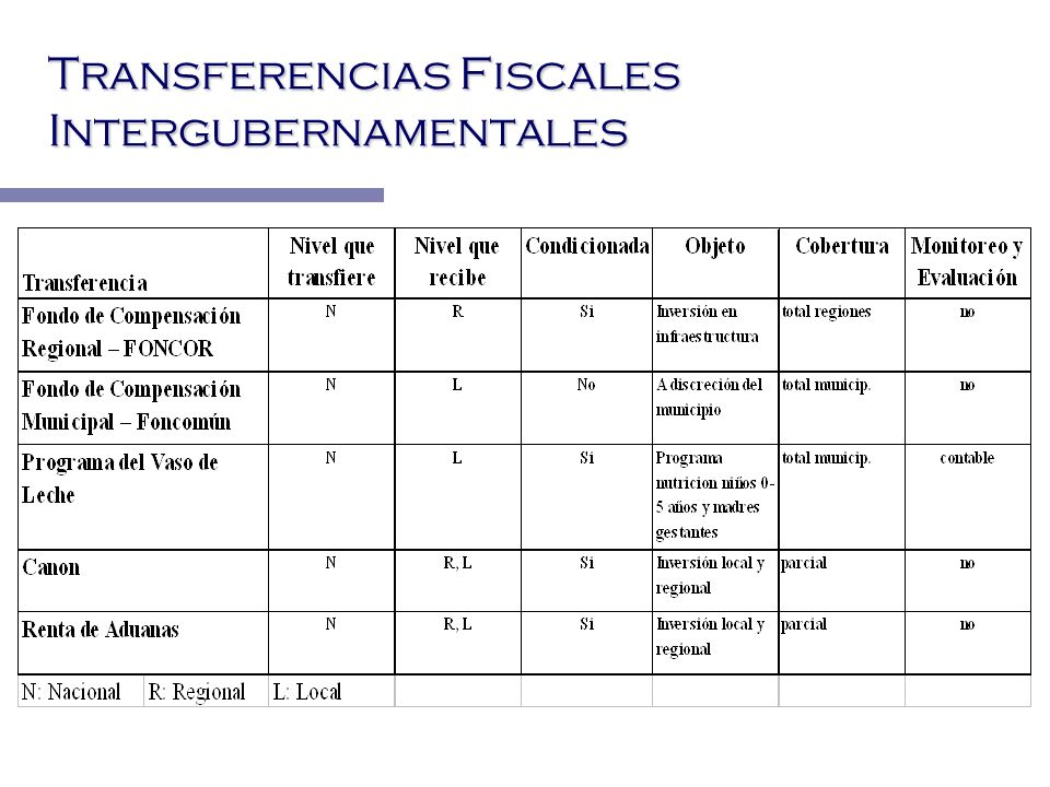 Transferencias Fiscales Intergubernamentales
