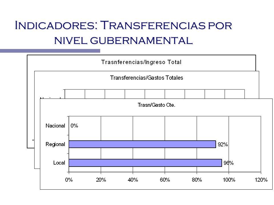 Indicadores: Transferencias por nivel gubernamental