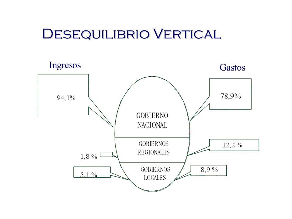 Desequilibrio Vertical