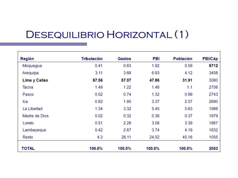 Desequilibrio Horizontal (1)