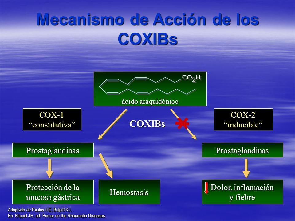 Mecanismo de Acción de los COXIBs
