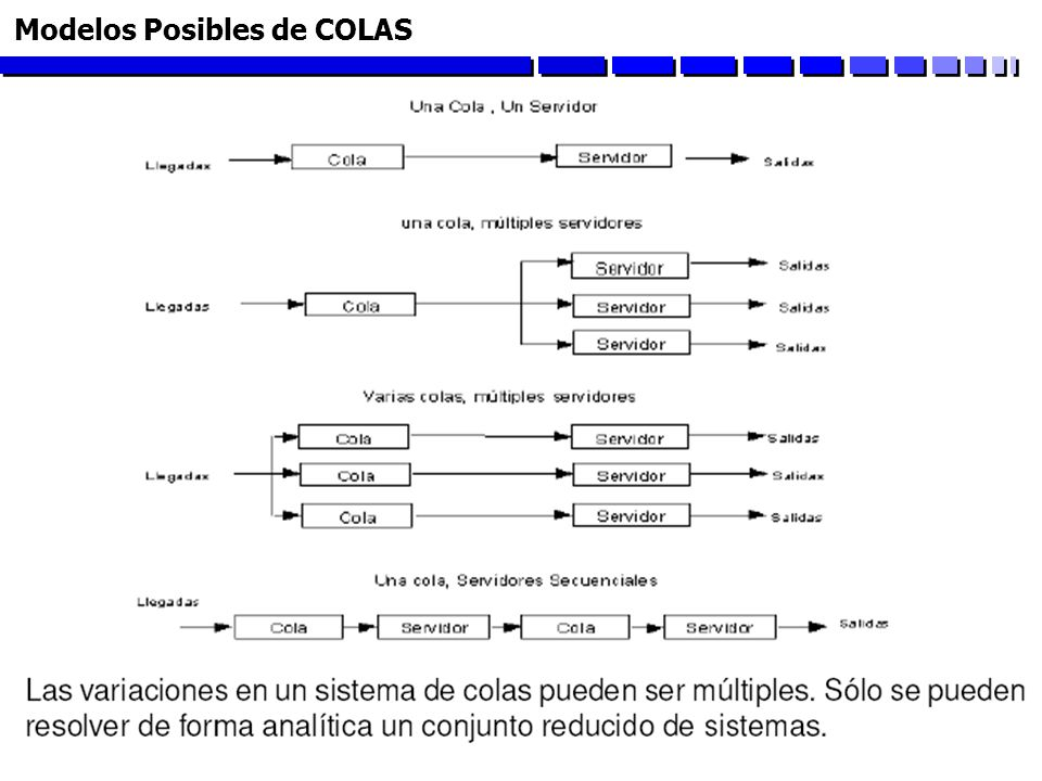 Modelos Posibles de COLAS