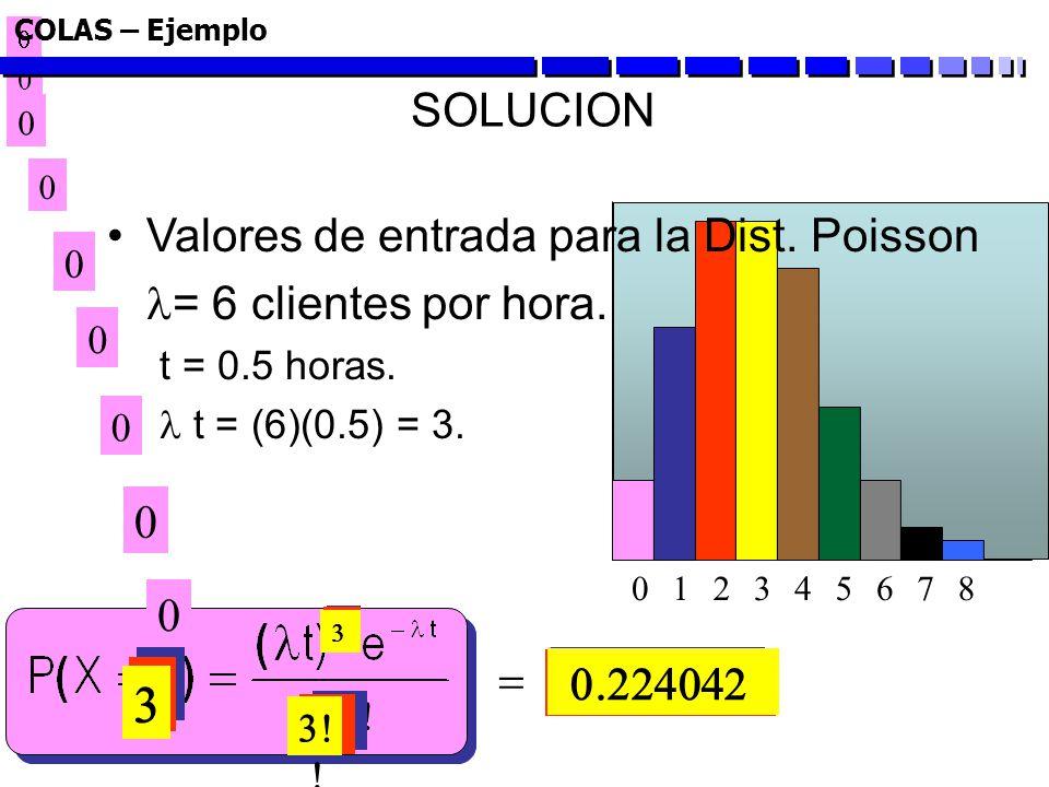1 2 3 SOLUCION Valores de entrada para la Dist. Poisson
