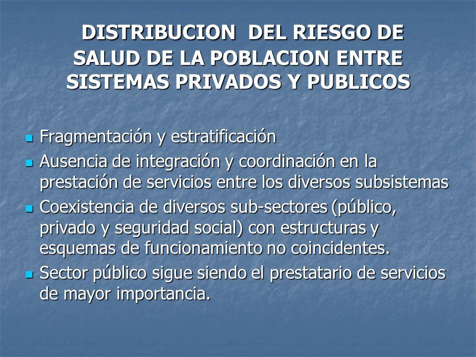 DISTRIBUCION DEL RIESGO DE SALUD DE LA POBLACION ENTRE SISTEMAS PRIVADOS Y PUBLICOS