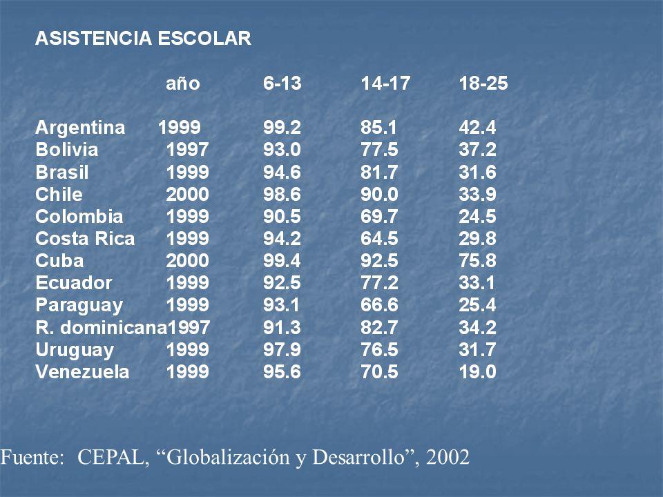 Fuente: CEPAL, Globalización y Desarrollo , 2002