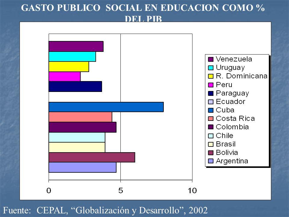 GASTO PUBLICO SOCIAL EN EDUCACION COMO % DEL PIB